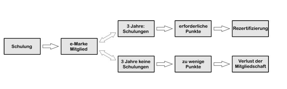 e-Marken Beitritt/Rezertifizierungsvorgang