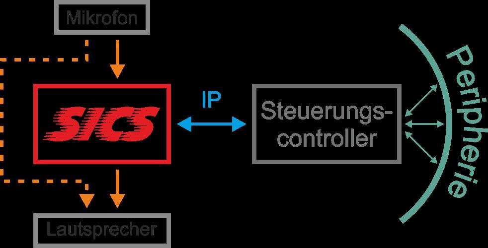 Aha! A/V-Systemintegration SICS - BASIC-Konfiguration