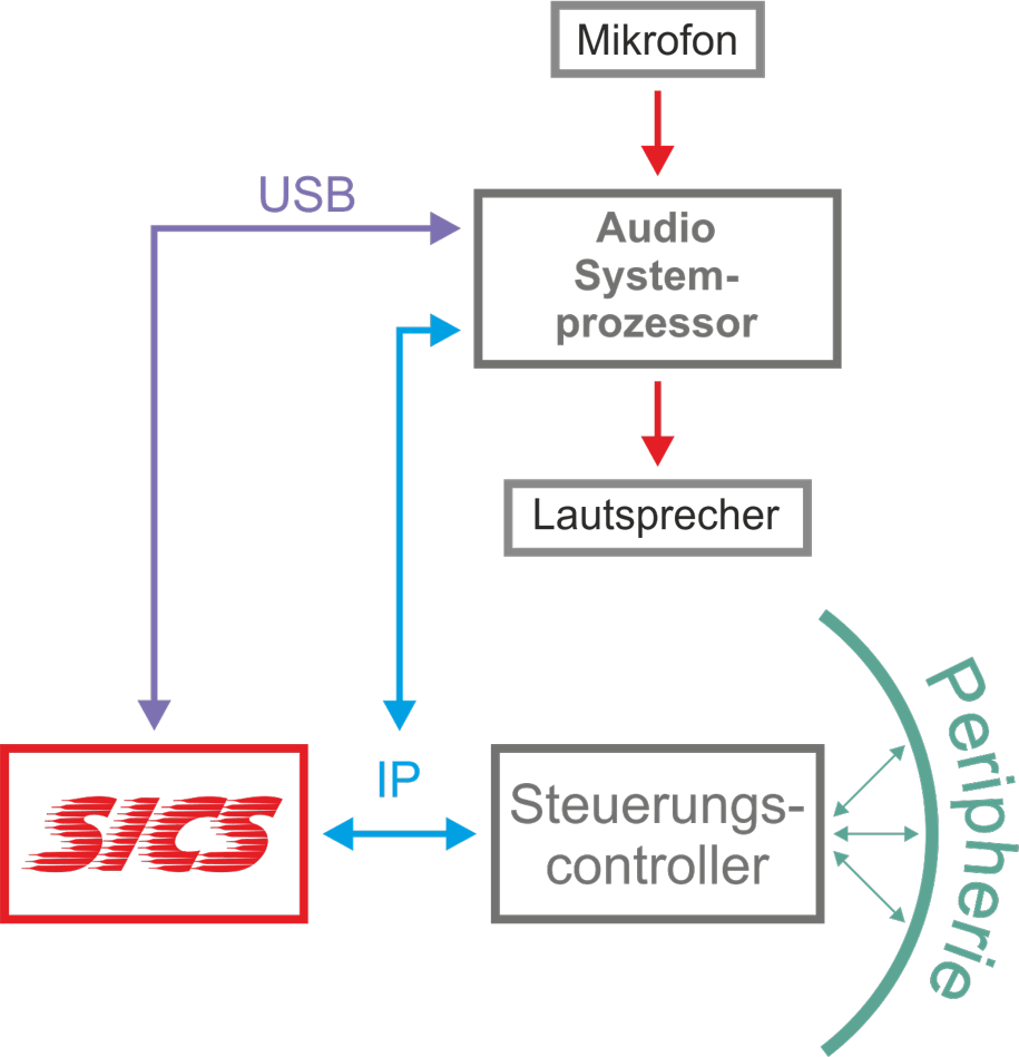 Aha! A/V-Systemintegration SICS - Erweiterte-Konfiguration mit Audio-Systemprozessor