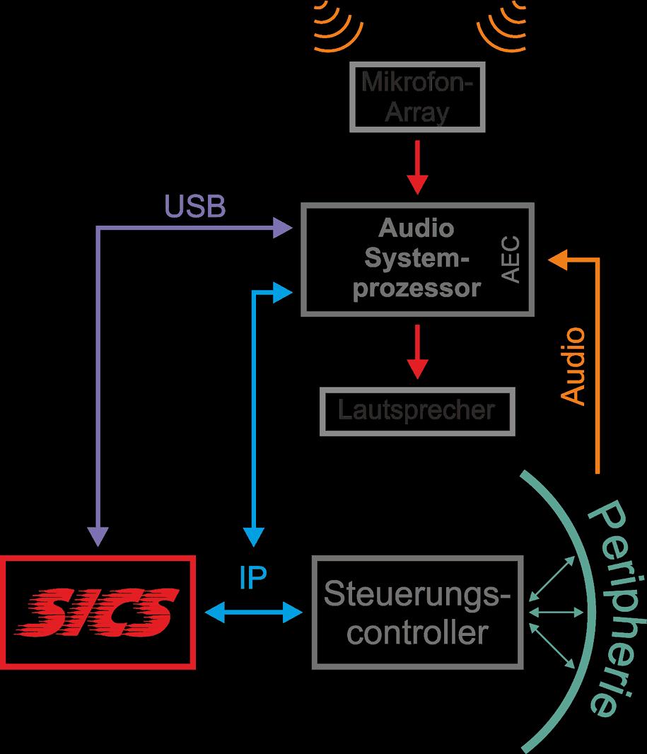 """Aha! A/V-Systemintegration SICS - """"Intelligente""""-Konfiguration aufgrund Richtungserkennung des Sprachbefehls"""