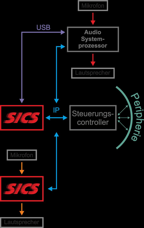Aha! A/V-Systemintegration SICS - 2-Raum – Konfiguration