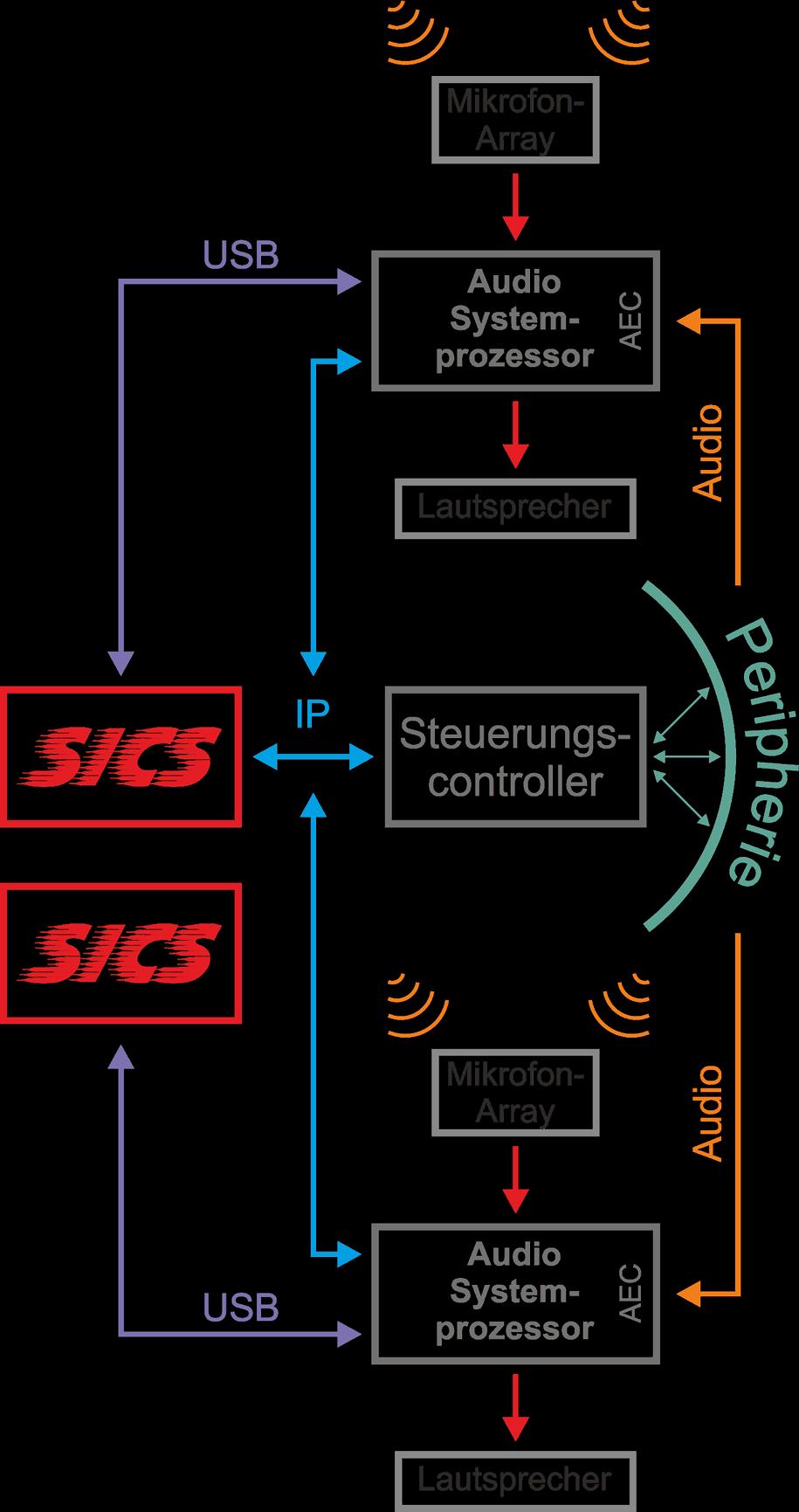 Aha! A/V-Systemintegration SICS - Gebäude 2 Konferenzräume