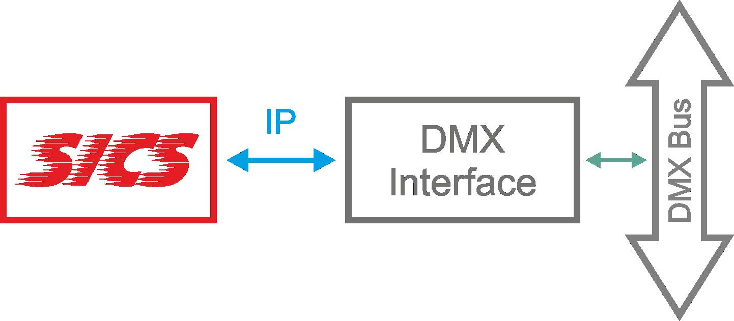DMX über SICS